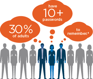 30% of adults have 10+ passwords to remember.